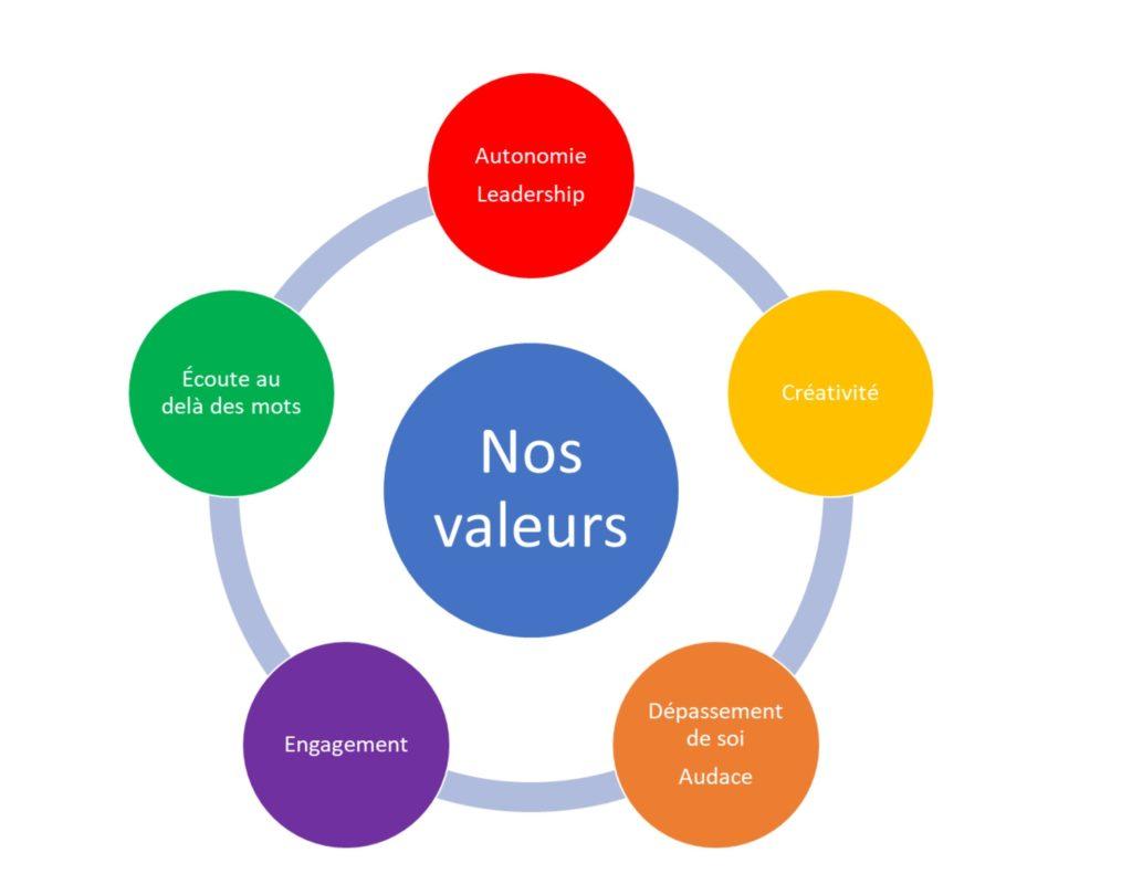 à propos valeurs mission, développer le leadership, optimiser l'organisation, formation coaching consultation