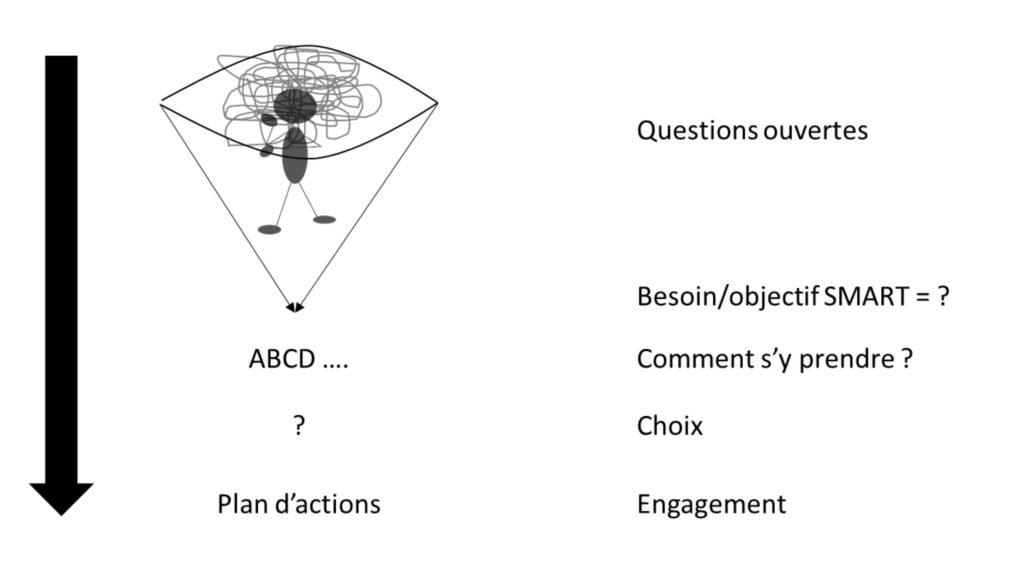 Processus coaching individuel, développer le leadership, optimiser l'organisation