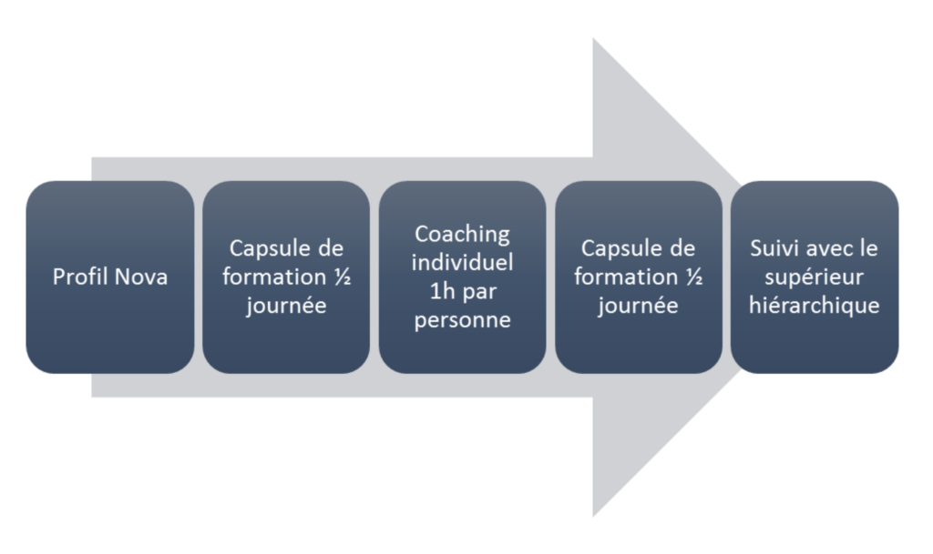 cas vécu de parcours formation et coaching, développer le leadership, optimiser l'organisation