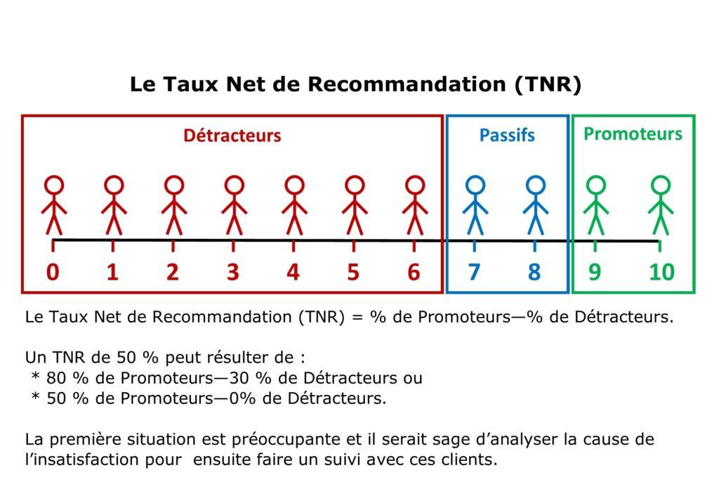 Net Promoter Score, taux net de recommandation, développer le leadership, optimiser l'organisation, service conseil cm, Corine Markey